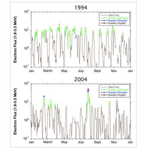 Van Allen Probe Space Weather Paper June 2020