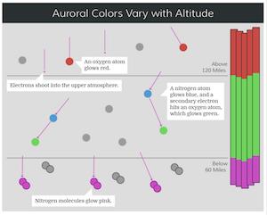 auroral colors